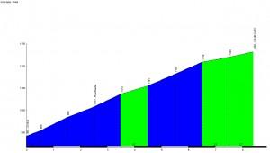 Profil du Col de Guéry - Orcival