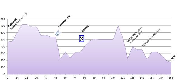 Profil - 4ème étape du PARIS - CÔTE BASQUE 2013