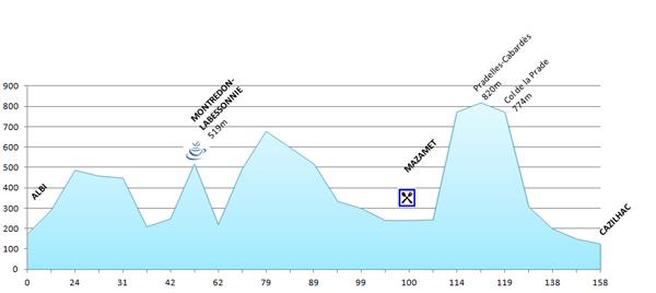 Profil - 5ème étape du PARIS - CÔTE BASQUE 2013