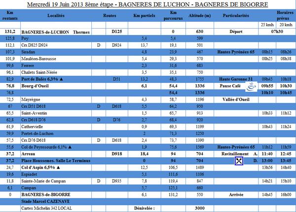 8ème étape du PARIS - CÔTE BASQUE 2013 - BAGNERES-DE-LUCHON -> BAGNERES-DE-BIGORRE - Mercredi 19 Juin 2013