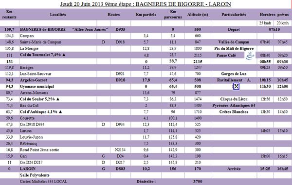 9ème étape du PARIS - CÔTE BASQUE 2013 - BAGNERES-DE-BIGORRE -> LAROIN - Jeudi 20 Juin 2013