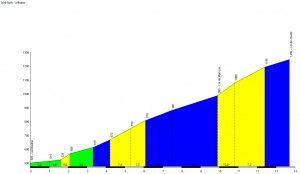 Profil du Col de Jouels - La Mouline