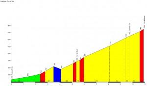 Profil du Col de Menté - Pont de l'Oule