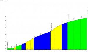 Profil du Col de Péguère - La Mouline