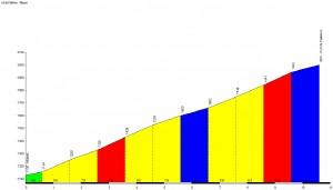Profil du Col de Pailhères - Mijanes