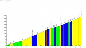 Profil du Col de Peyresourde - Bagnères de Luchon