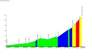 Profil du Col de Portet d'Aspet - Audressein