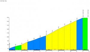 Profil du Col de l'Aspin - Arreau