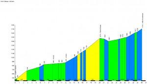 Profil du Col de l'Aubisque - dal Soulor