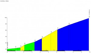 Profil du Col des Marrous - La Mouline