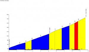 Profil du Col du Chioula - Ax les Thermes