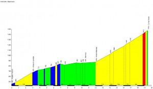 Profil du Col du Soulor - Argelès Gazost