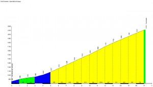 Profil du Col du Tourmalet - Sainte Marie de Campan