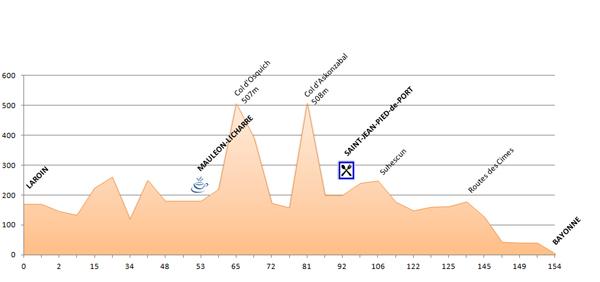 Profil - 10ème étape du PARIS - CÔTE BASQUE 2013