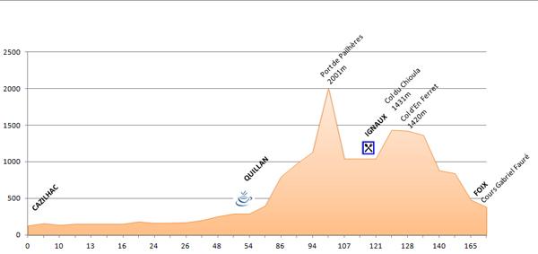 Profil - 6ème étape du PARIS - CÔTE BASQUE 2013