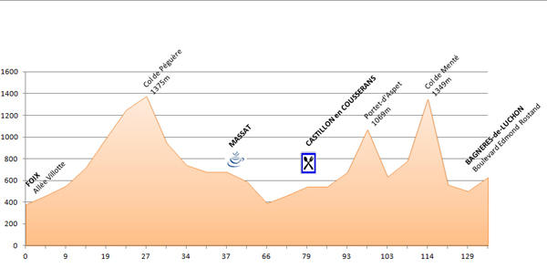 Profil - 7ème étape du PARIS - CÔTE BASQUE 2013