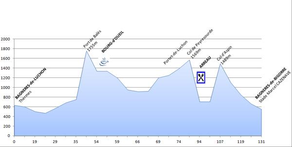 Profil - 8ème étape du PARIS - CÔTE BASQUE 2013